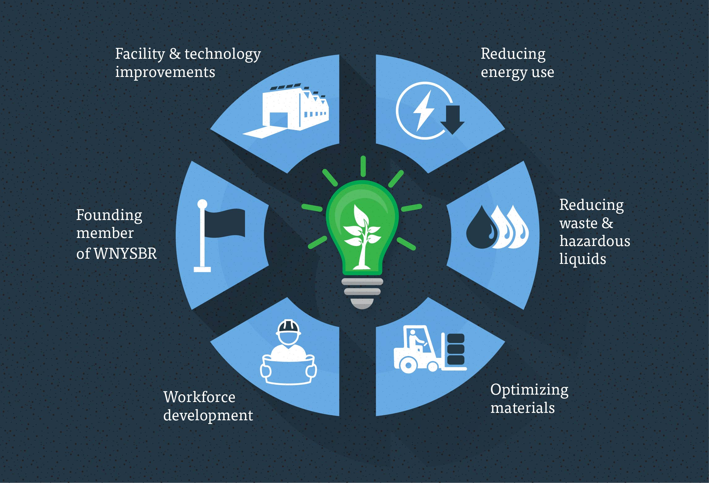 Thinking Lean and Green – Sustainability in Manufacturing